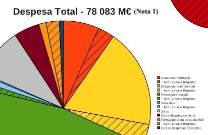 Gráficos para a proposta de Orçamento de Estado 2013