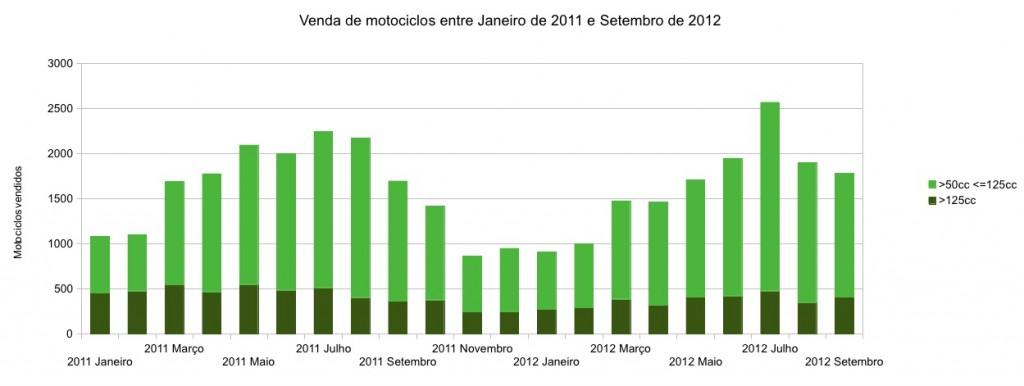 Vendas de motociclos entre Janeiro de 2011 e Setembro de 2012