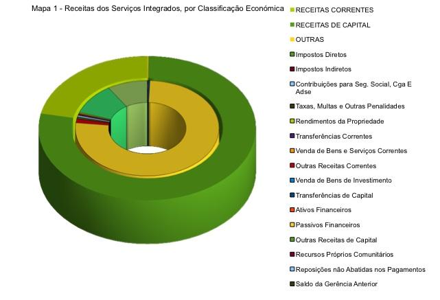 Mapa 1 das Receitas dos Serviços Integrados, por classificação económica