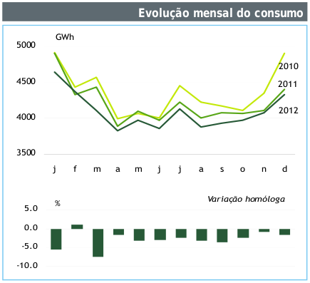 Consumos de electricidade em Portugal 2010-2012