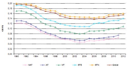 Custos Electricidade Portugal 1990-2012 - Preços Correntes