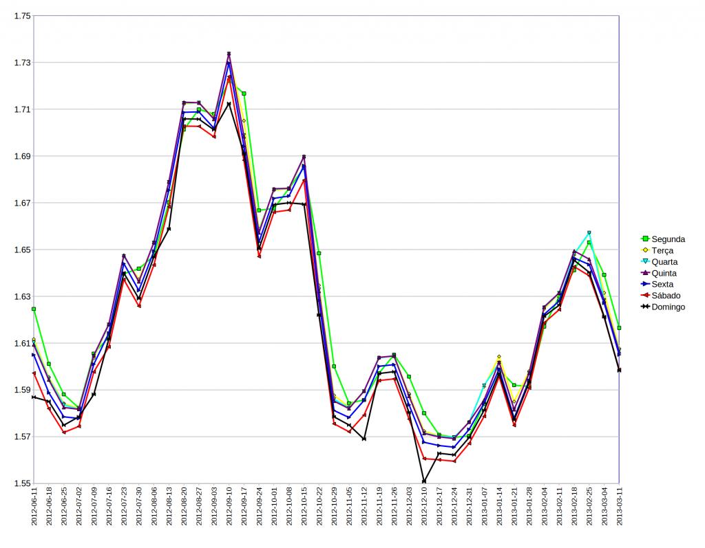 Gráfico Preço Médio da Gasolina na DGEG
