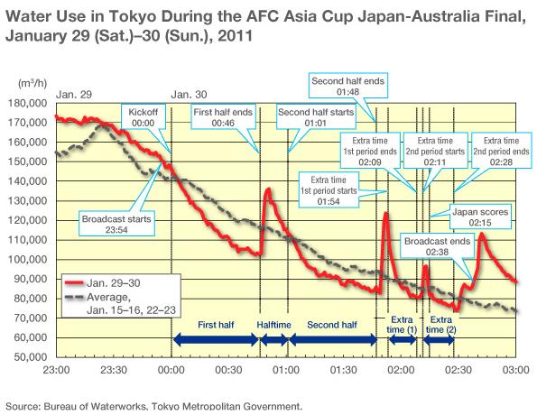 Consumo de água em Tóquio durante um jogo de futebol