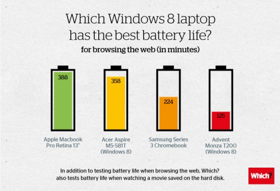 Laptop battery life compared no blog Wish