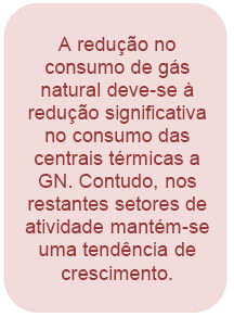Dados de consumo de gás natural da DGEG