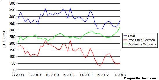 Consumo de gás natural diminuiu na produção de energia eléctrica
