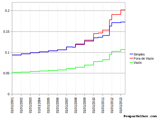 Evolução Preços electricidade 2001-2013
