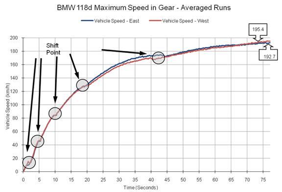 Aceleração num BMW 118d