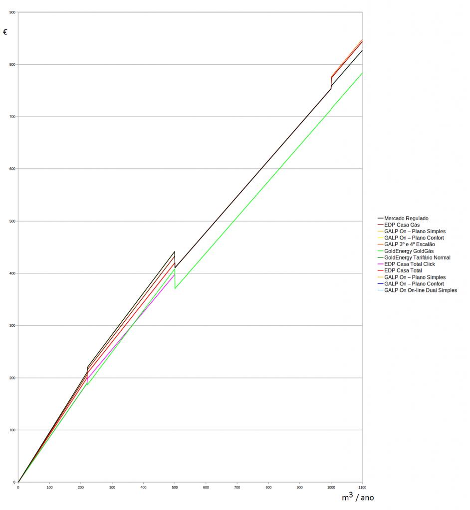 Preços dos vários tarifários em função do consumo