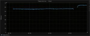 Temperaturas do Raspberry Pi antes e depois de ir para dentro da caixa