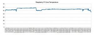 Raspbmc Core temperature