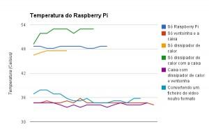 Temperaturas do Raspberry Pi
