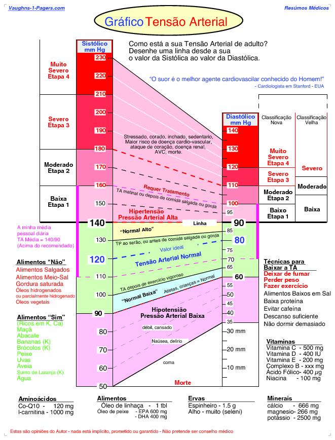Gráfico de tensão arterial