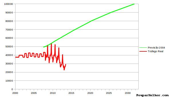 Previsão TMD na A1, entre Santarém e Torres Novas, vs. TMD real