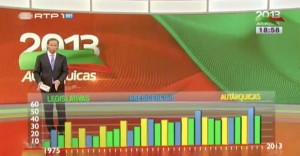 Abstenção nas eleições portuguesas