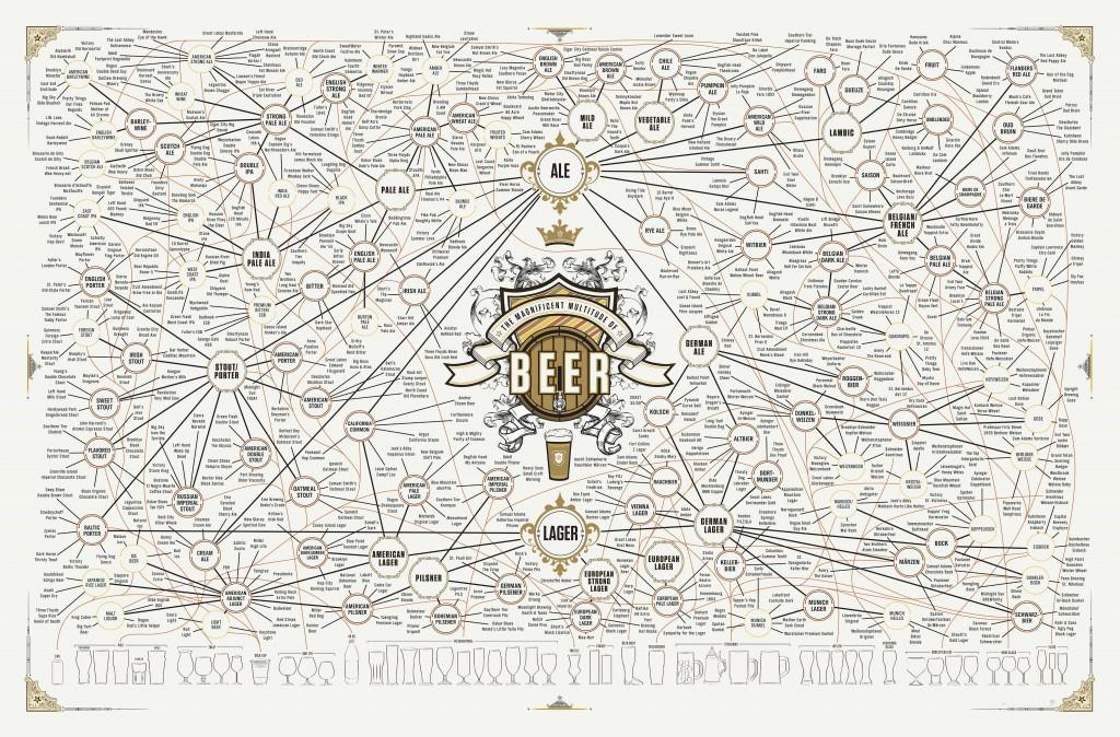 Ainda mais variedades de cerveja