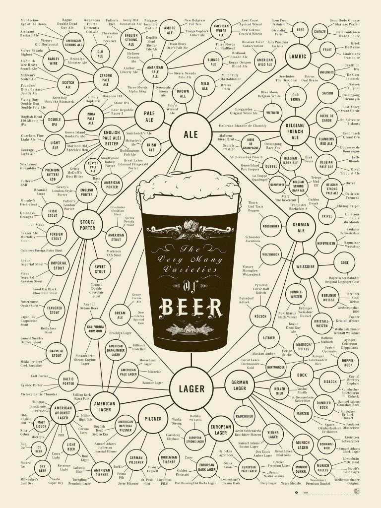 Variedades Cerveja