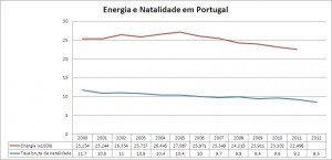 Consumo de energia e natalidade