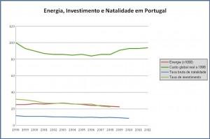 Energia, Natalidade, Investimento e custo de energia