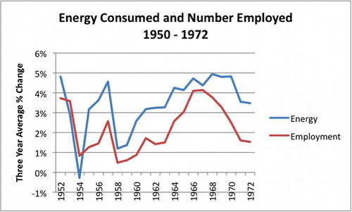 Energy consumed and number employed by Eugene Chudnovsky