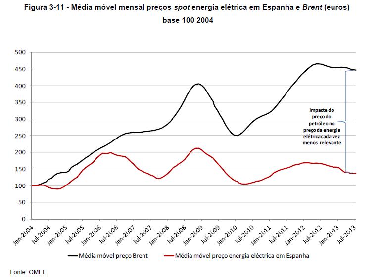 Relação entre preço do Brent e preço da electricidade no mercado