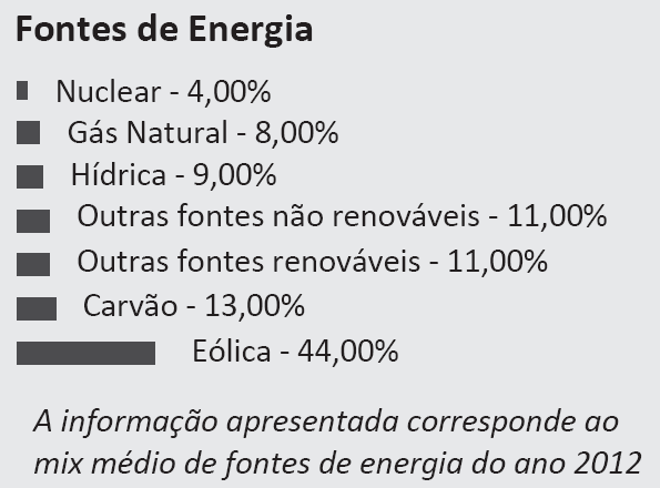 Mix Fontes Energia