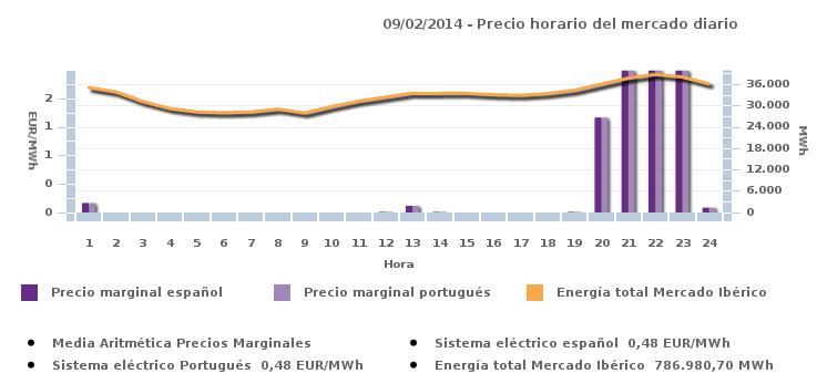 Electricidade de borla a 9 de Fevereiro