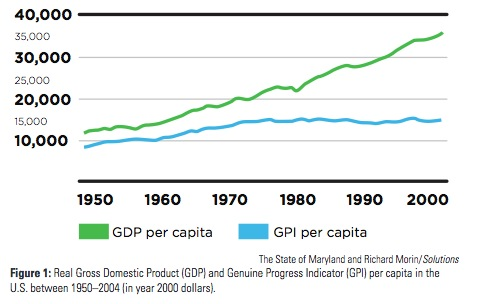 Real Gross Domestic Product (GDP) and Genuine Progress Indicator (GPI) per capita in the U.S. between 1950–2004 (in year 2000 dollars).