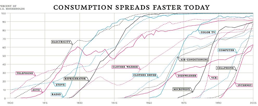 Consumismo nos Estados Unidos