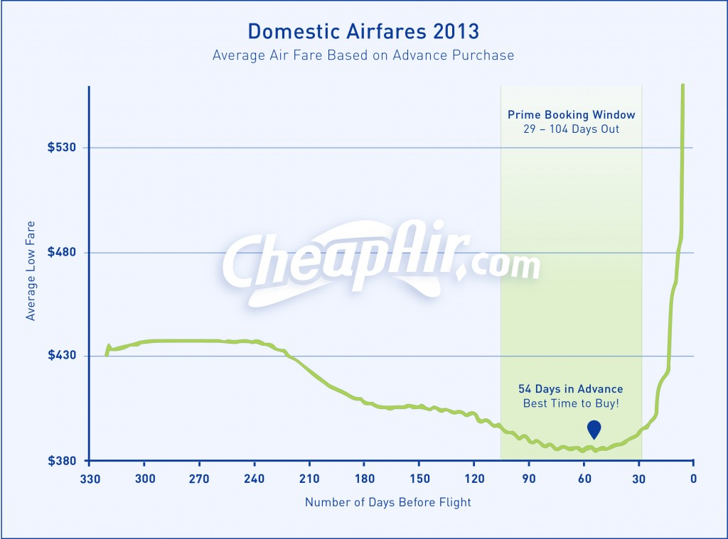 Evolução preços segundo CheapAir