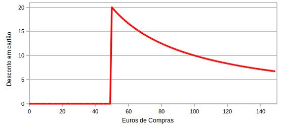 Taxa de desconto variável