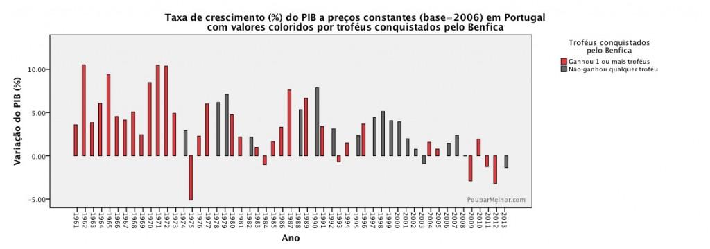 Taxa de crescimento (%) do PIB a preços constantes (base=2006) em Portugal  com valores coloridos por troféus conquistados pelo Benfica