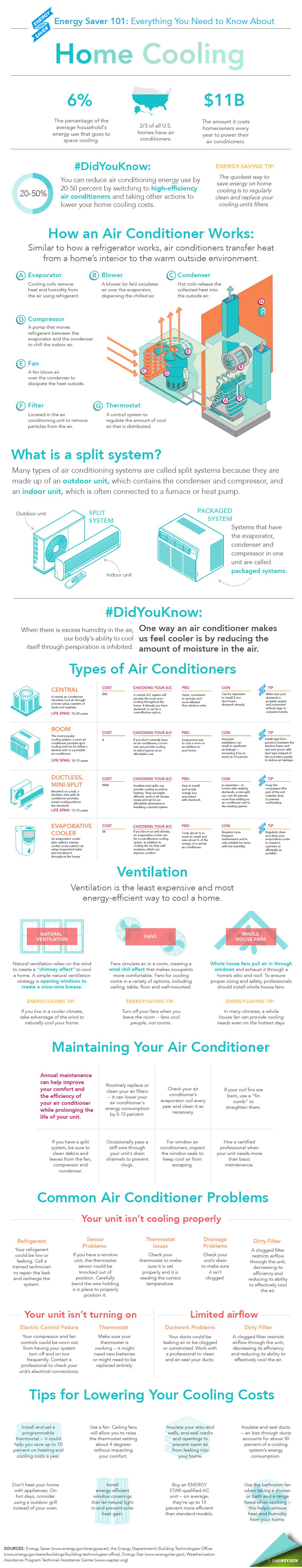Infográfico sobre Ar Condicionado