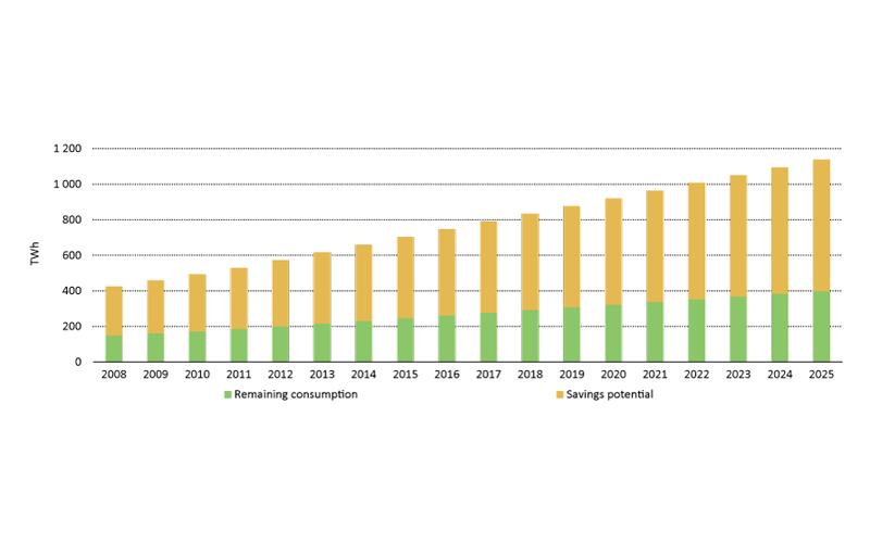 Previsões da IEA dos consumos em standby