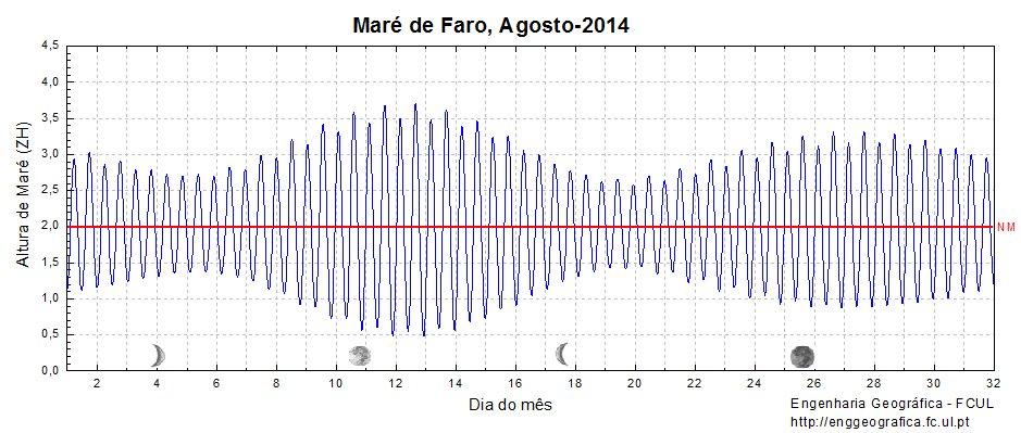 Previsão Universidade Lisboa para Agosto 2014