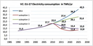Previsão do consumo de energia dos aspiradores domésticos