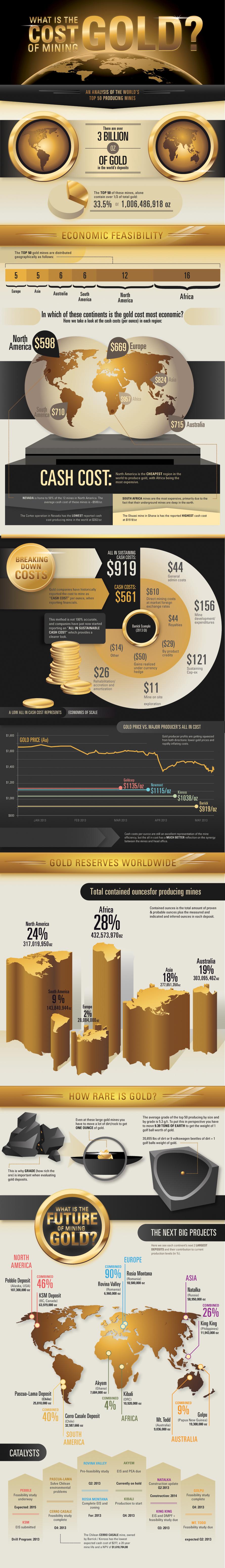 Custo do ouro