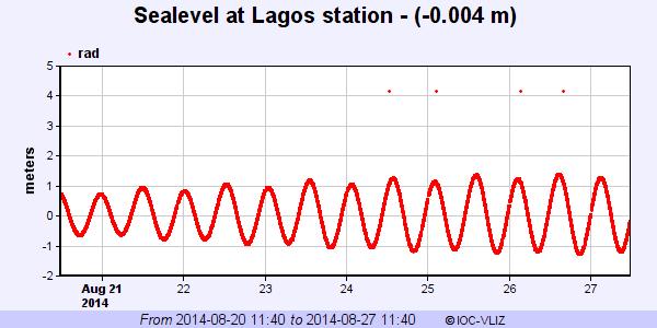 Nível do mar em Lagos