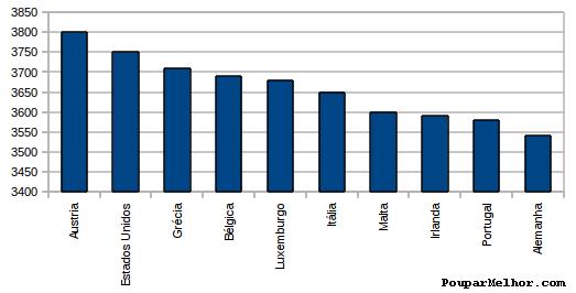 Top10 dos países que mais calorias consomem, segundo a FAO