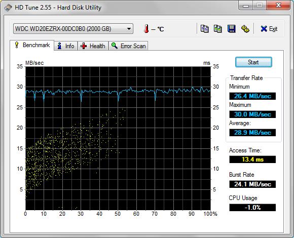 Velocidade do disco ligado através de USB 2