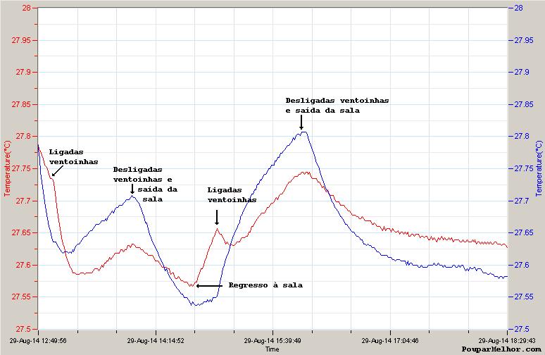 Evolução da temperatura com ventoinhas asoprar no sentido descendente