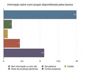 Gráfico- Informação sobre como poupar disponibilizada pelos bancos