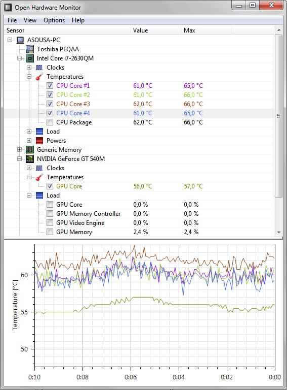 Temperaturas do meu PC