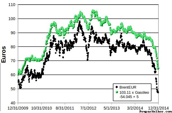 gasoleo brent 2010-2014