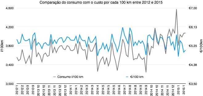 Comparação do consumo com o custo por cada 100 km entre 2012 e 2015
