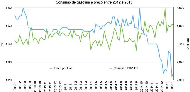Consumo e Preço da gasolina s/ chumbo 95 entre 2012 e 2015