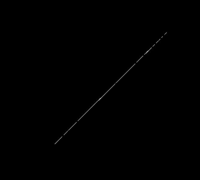 Evolução da Lei de Moore nas últimas décadas