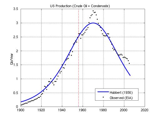 Previsão de Hubbert para produção de petróleo nos Estados Unidos