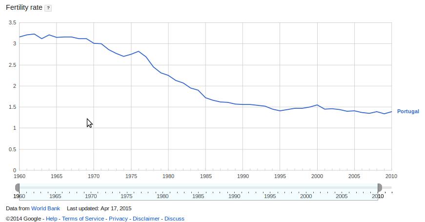 Evolução da taxa de fertilidade em Portugal