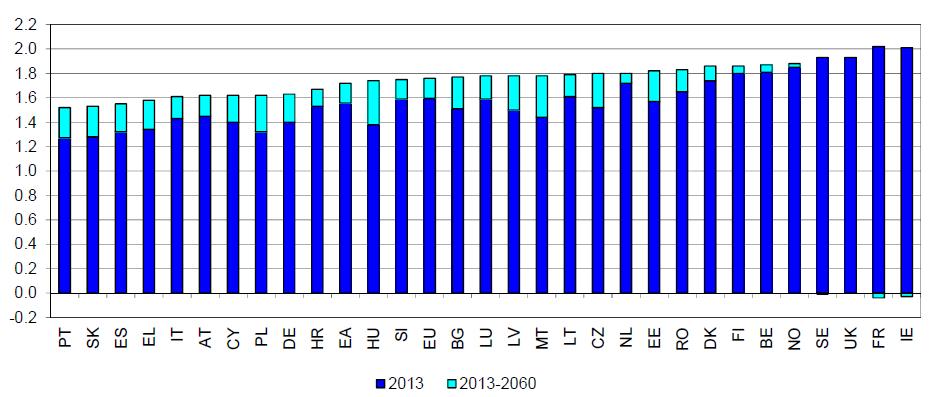 Taxas fertilidade na União Europeia